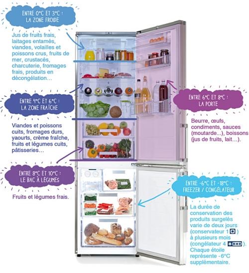 organiser son frigo, aliments, anti-gaspi, sharing cuisine, blog culinaire lyon, blog cuisine lyon